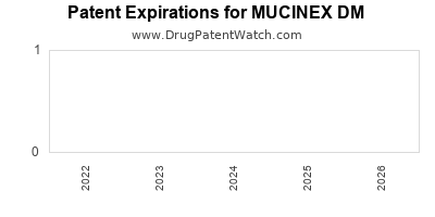 Drug patent expirations by year for MUCINEX DM