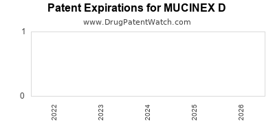 Drug patent expirations by year for MUCINEX D