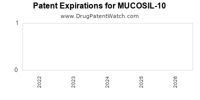 drug patent expirations by year for MUCOSIL-10