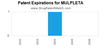 Drug patent expirations by year for MULPLETA