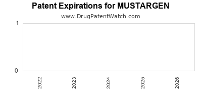 drug patent expirations by year for MUSTARGEN