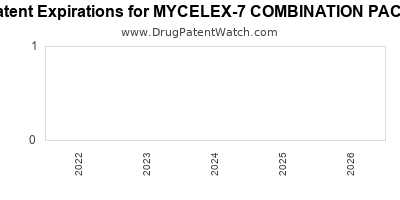 Drug patent expirations by year for MYCELEX-7 COMBINATION PACK