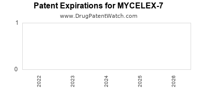 drug patent expirations by year for MYCELEX-7