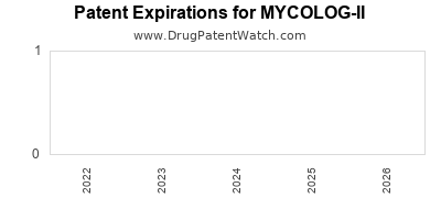 drug patent expirations by year for MYCOLOG-II
