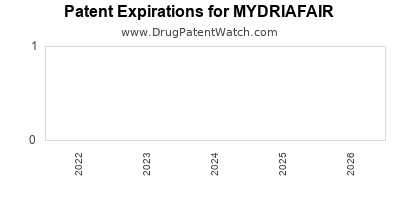 Drug patent expirations by year for MYDRIAFAIR