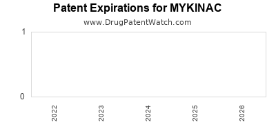 drug patent expirations by year for MYKINAC