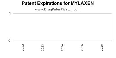 Drug patent expirations by year for MYLAXEN