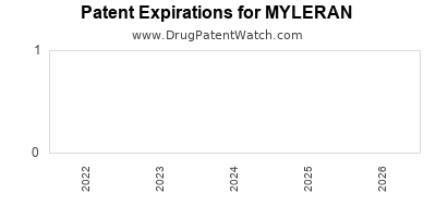 drug patent expirations by year for MYLERAN