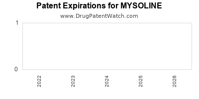 drug patent expirations by year for MYSOLINE
