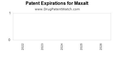 drug patent expirations by year for Maxalt
