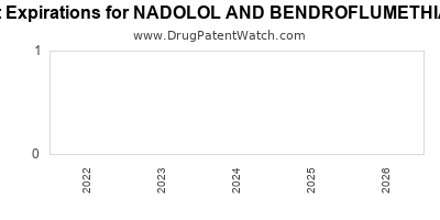 Drug patent expirations by year for NADOLOL AND BENDROFLUMETHIAZIDE