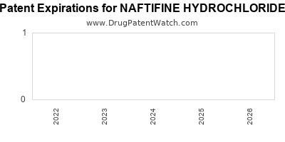 drug patent expirations by year for NAFTIFINE HYDROCHLORIDE