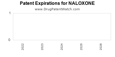 drug patent expirations by year for NALOXONE