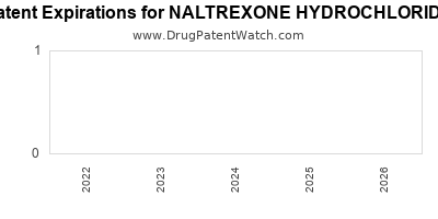 drug patent expirations by year for NALTREXONE HYDROCHLORIDE