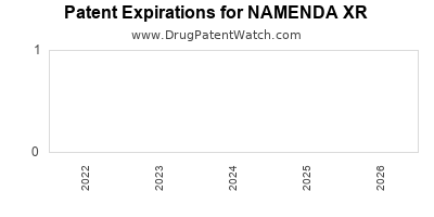 Drug patent expirations by year for NAMENDA XR