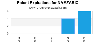 drug patent expirations by year for NAMZARIC