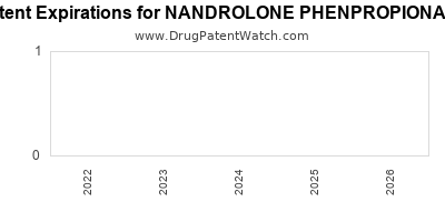 drug patent expirations by year for NANDROLONE PHENPROPIONATE