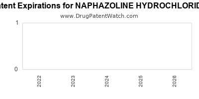 drug patent expirations by year for NAPHAZOLINE HYDROCHLORIDE