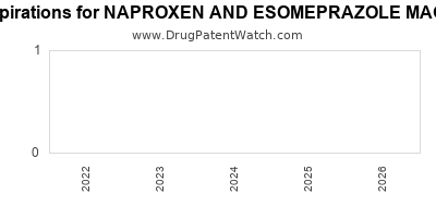 drug patent expirations by year for NAPROXEN AND ESOMEPRAZOLE MAGNESIUM