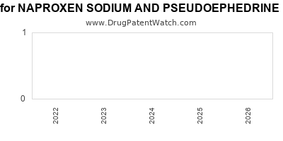 drug patent expirations by year for NAPROXEN SODIUM AND PSEUDOEPHEDRINE HYDROCHLORIDE