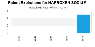 drug patent expirations by year for NAPROXEN SODIUM