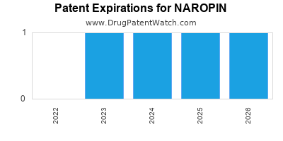 drug patent expirations by year for NAROPIN