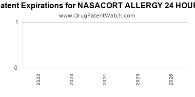 drug patent expirations by year for NASACORT ALLERGY 24 HOUR