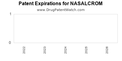 drug patent expirations by year for NASALCROM