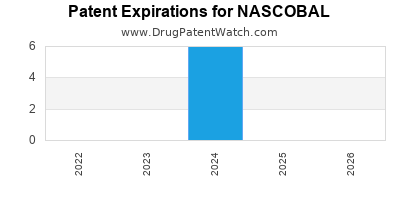 Drug patent expirations by year for NASCOBAL