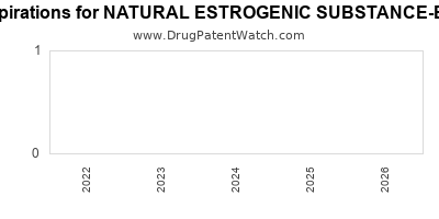 drug patent expirations by year for NATURAL ESTROGENIC SUBSTANCE-ESTRONE