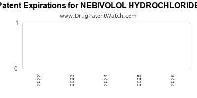 drug patent expirations by year for NEBIVOLOL HYDROCHLORIDE