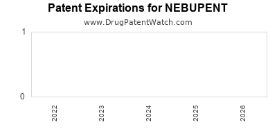 Drug patent expirations by year for NEBUPENT