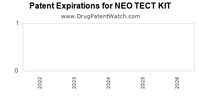 Drug patent expirations by year for NEO TECT KIT