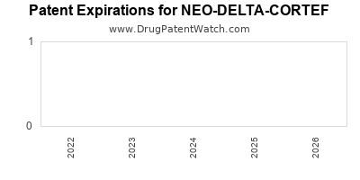 drug patent expirations by year for NEO-DELTA-CORTEF