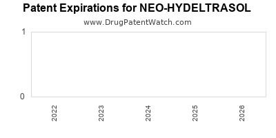 drug patent expirations by year for NEO-HYDELTRASOL