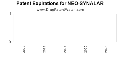 drug patent expirations by year for NEO-SYNALAR