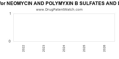 Drug patent expirations by year for NEOMYCIN AND POLYMYXIN B SULFATES AND DEXAMETHASONE