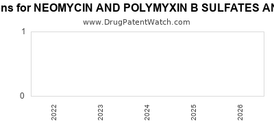 Drug patent expirations by year for NEOMYCIN AND POLYMYXIN B SULFATES AND GRAMICIDIN