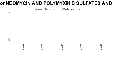 drug patent expirations by year for NEOMYCIN AND POLYMYXIN B SULFATES AND HYDROCORTISONE