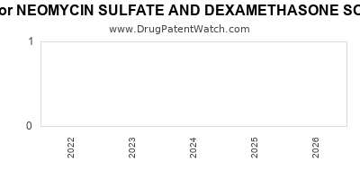 Drug patent expirations by year for NEOMYCIN SULFATE AND DEXAMETHASONE SODIUM PHOSPHATE