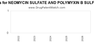 drug patent expirations by year for NEOMYCIN SULFATE AND POLYMYXIN B SULFATE GRAMICIDIN