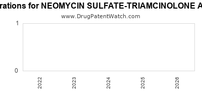 Drug patent expirations by year for NEOMYCIN SULFATE-TRIAMCINOLONE ACETONIDE