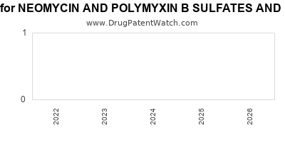 Drug patent expirations by year for NEOMYCIN AND POLYMYXIN B SULFATES AND BACITRACIN ZINC