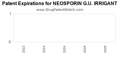 Drug patent expirations by year for NEOSPORIN G.U. IRRIGANT