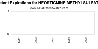 Drug patent expirations by year for NEOSTIGMINE METHYLSULFATE