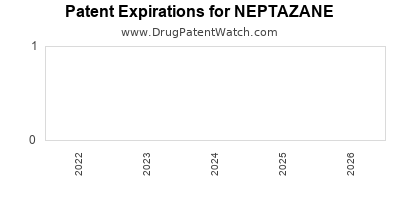Drug patent expirations by year for NEPTAZANE