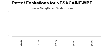 Drug patent expirations by year for NESACAINE-MPF