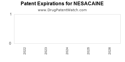 drug patent expirations by year for NESACAINE