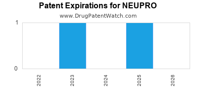 Drug patent expirations by year for NEUPRO