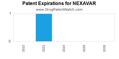 Drug patent expirations by year for NEXAVAR